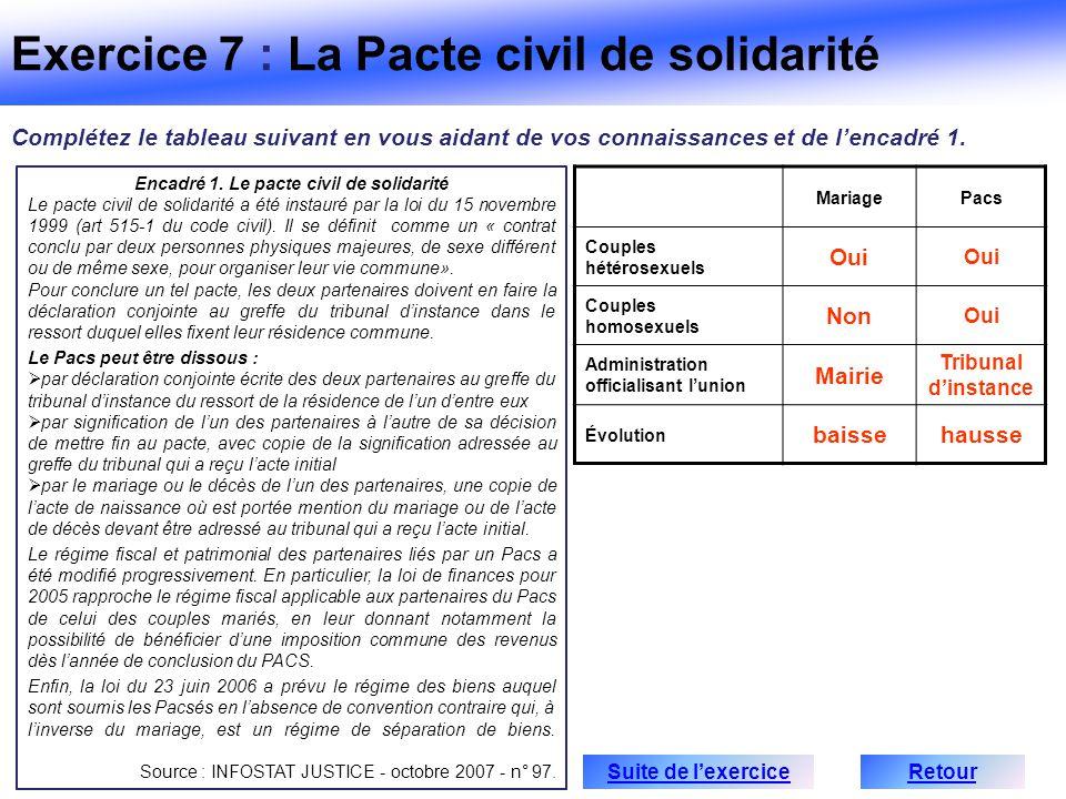 MariagePacs Couples hétérosexuels Oui Couples homosexuels Non Oui Administration officialisant lunion Mairie Tribunal dinstance Évolution baissehausse