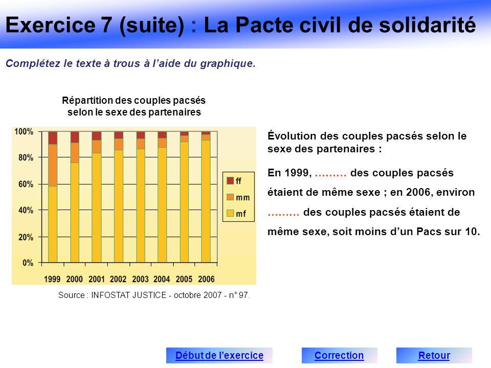 Source : INFOSTAT JUSTICE - octobre 2007 - n° 97. Évolution des couples pacsés selon le sexe des partenaires : En 1999, ……… des couples pacsés étaient