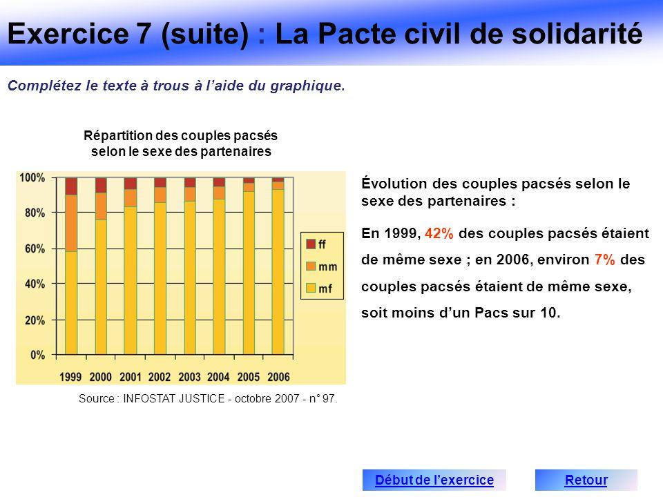 Source : INFOSTAT JUSTICE - octobre 2007 - n° 97. Évolution des couples pacsés selon le sexe des partenaires : En 1999, 42% des couples pacsés étaient