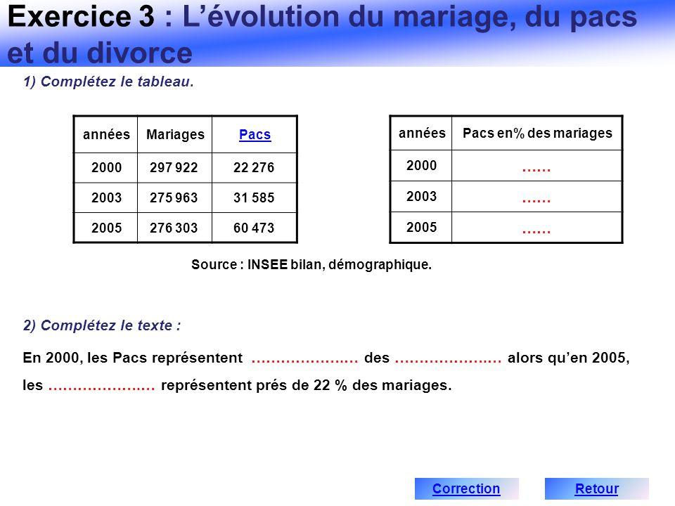 annéesMariagesPacs 2000297 92222 276 2003275 96331 585 2005276 30360 473 annéesPacs en% des mariages 2000 …… 2003 …… 2005 …… Source : INSEE bilan, dém