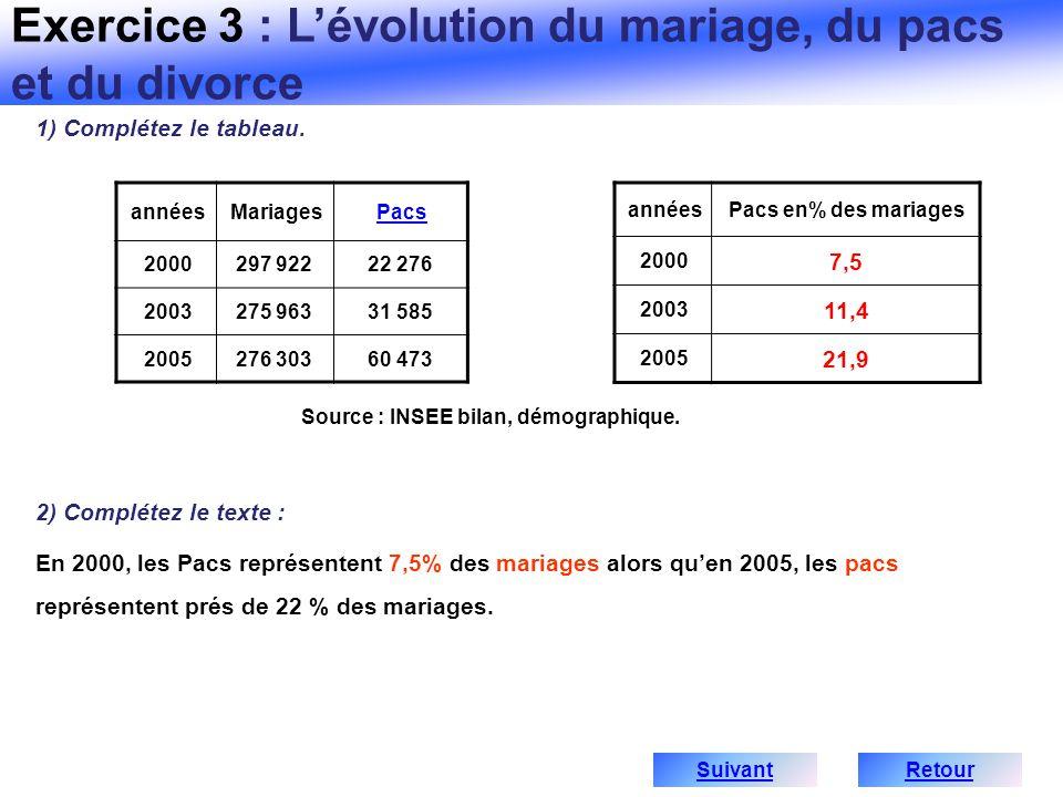 annéesMariagesPacs 2000297 92222 276 2003275 96331 585 2005276 30360 473 annéesPacs en% des mariages 2000 7,5 2003 11,4 2005 21,9 Source : INSEE bilan
