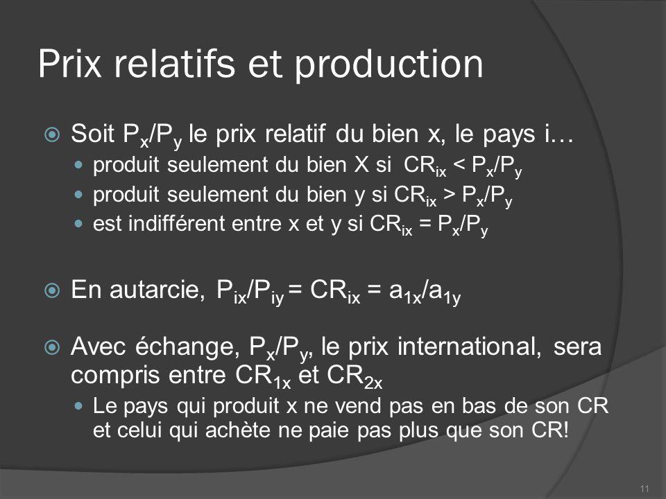 Prix relatifs et production Soit P x /P y le prix relatif du bien x, le pays i… produit seulement du bien X si CR ix < P x /P y produit seulement du bien y si CR ix > P x /P y est indifférent entre x et y si CR ix = P x /P y En autarcie, P ix /P iy = CR ix = a 1x /a 1y Avec échange, P x /P y, le prix international, sera compris entre CR 1x et CR 2x Le pays qui produit x ne vend pas en bas de son CR et celui qui achète ne paie pas plus que son CR.