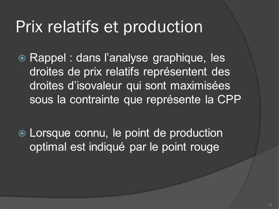 Prix relatifs et production Rappel : dans lanalyse graphique, les droites de prix relatifs représentent des droites disovaleur qui sont maximisées sous la contrainte que représente la CPP Lorsque connu, le point de production optimal est indiqué par le point rouge 13
