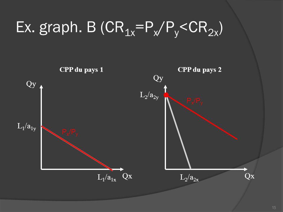Ex. graph.
