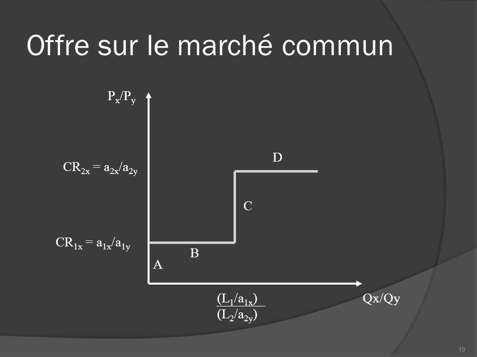 Offre sur le marché commun Qx/Qy P x /P y (L 1 /a 1x ) (L 2 /a 2y ) CR 1x = a 1x /a 1y D A B C CR 2x = a 2x /a 2y 19