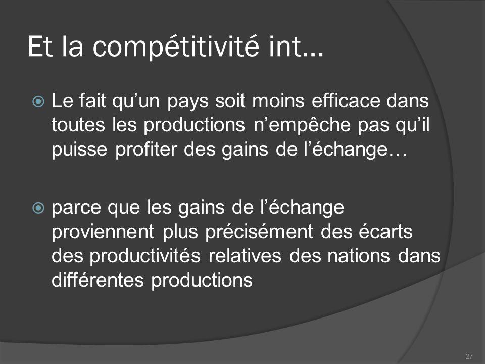 Et la compétitivité int… Le fait quun pays soit moins efficace dans toutes les productions nempêche pas quil puisse profiter des gains de léchange… parce que les gains de léchange proviennent plus précisément des écarts des productivités relatives des nations dans différentes productions 27