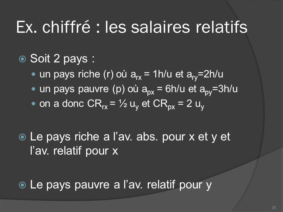 Ex. chiffré : les salaires relatifs Soit 2 pays : un pays riche (r) où a rx = 1h/u et a ry =2h/u un pays pauvre (p) où a px = 6h/u et a py =3h/u on a