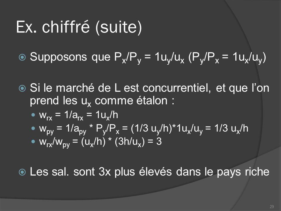 Ex. chiffré (suite) Supposons que P x /P y = 1u y /u x (P y /P x = 1u x /u y ) Si le marché de L est concurrentiel, et que lon prend les u x comme éta