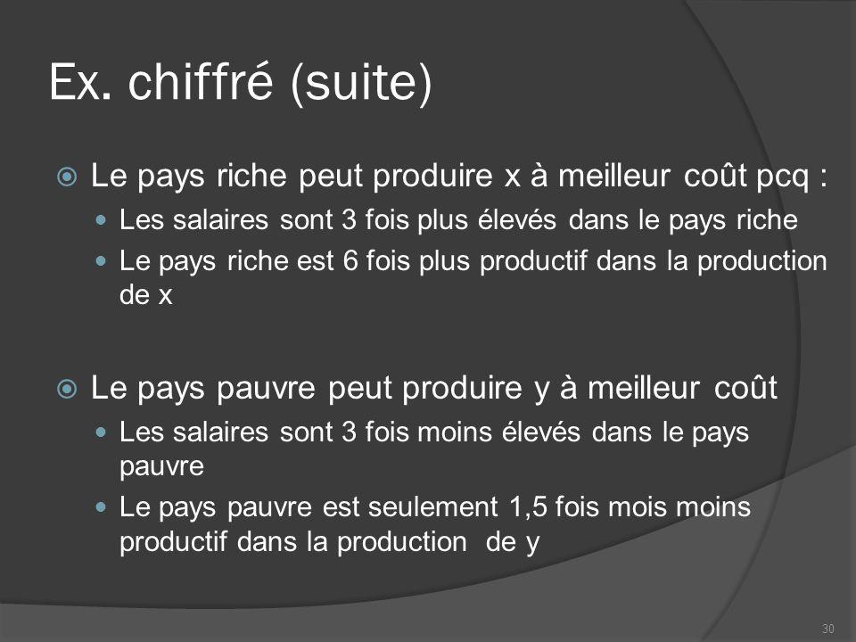 Ex. chiffré (suite) Le pays riche peut produire x à meilleur coût pcq : Les salaires sont 3 fois plus élevés dans le pays riche Le pays riche est 6 fo