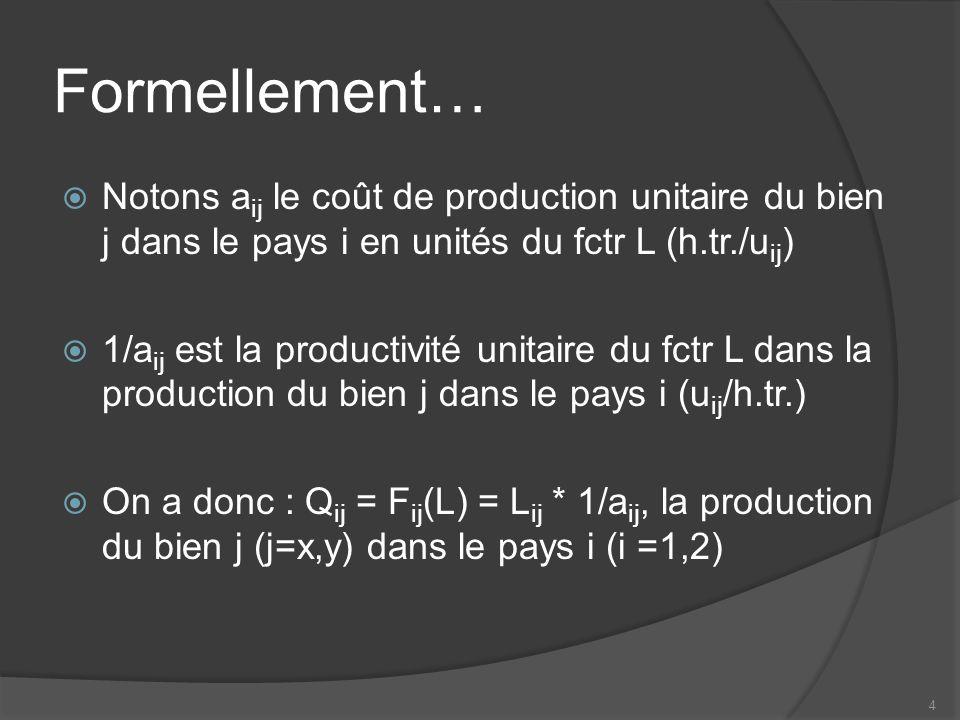 Formellement… Notons a ij le coût de production unitaire du bien j dans le pays i en unités du fctr L (h.tr./u ij ) 1/a ij est la productivité unitaire du fctr L dans la production du bien j dans le pays i (u ij /h.tr.) On a donc : Q ij = F ij (L) = L ij * 1/a ij, la production du bien j (j=x,y) dans le pays i (i =1,2) 4