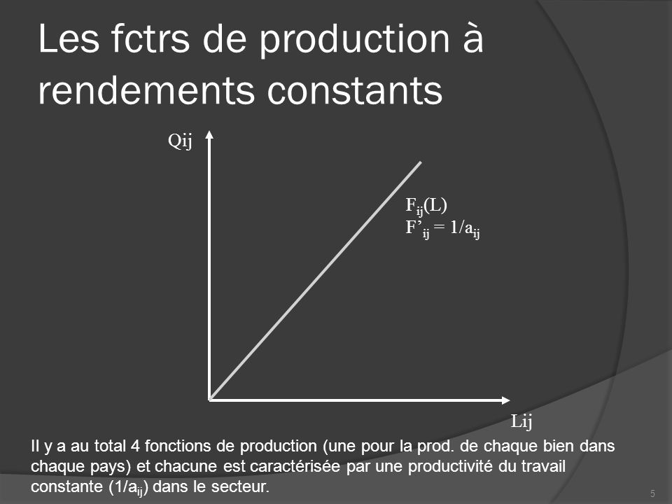 Les fctrs de production à rendements constants Lij Qij F ij (L) F ij = 1/a ij 5 Il y a au total 4 fonctions de production (une pour la prod.