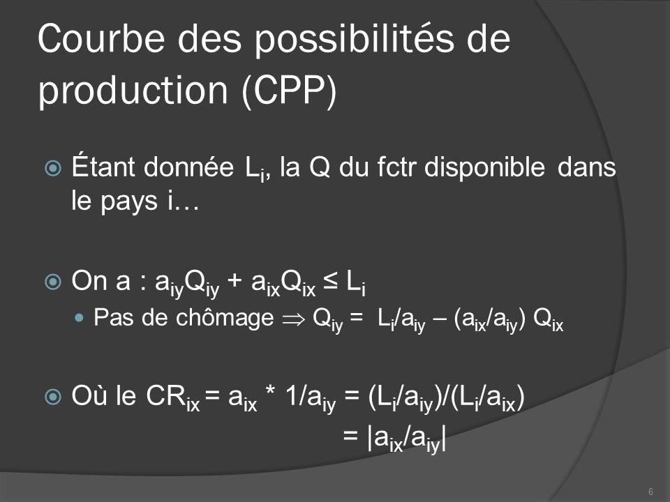 Courbe des possibilités de production (CPP) Étant donnée L i, la Q du fctr disponible dans le pays i… On a : a iy Q iy + a ix Q ix L i Pas de chômage Q iy = L i /a iy – (a ix /a iy ) Q ix Où le CR ix = a ix * 1/a iy = (L i /a iy )/(L i /a ix ) = |a ix /a iy | 6
