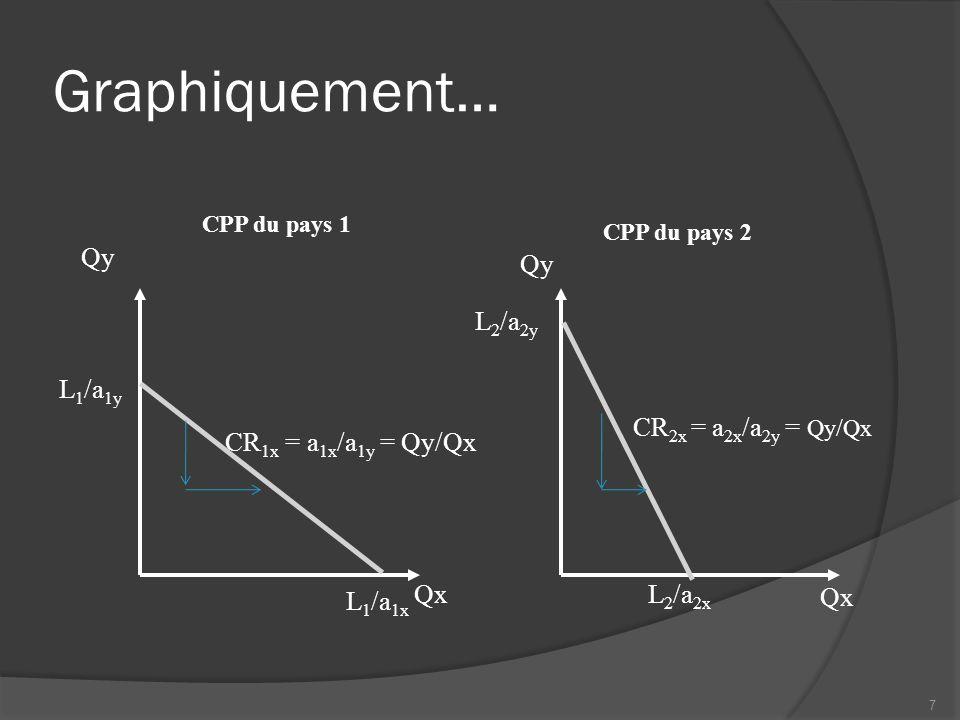 Graphiquement… CPP du pays 1 Qx Qy L 1 /a 1x L 1 /a 1y CR 1x = a 1x /a 1y = Qy/Qx CPP du pays 2 Qx Qy L 2 /a 2y L 2 /a 2x CR 2x = a 2x /a 2y = Qy/Qx 7