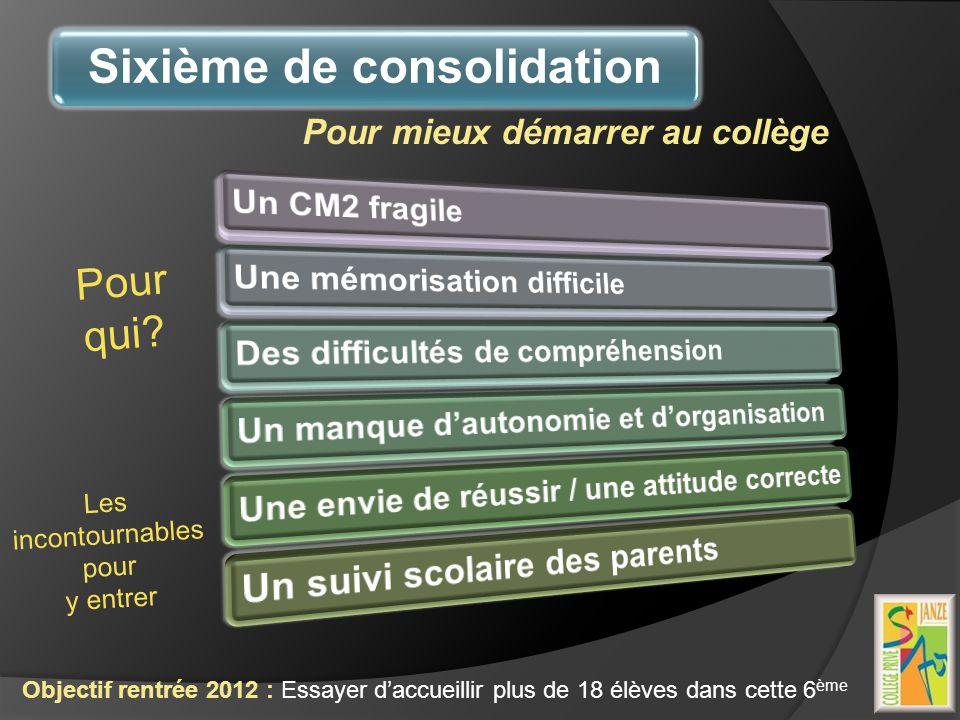 Sixième de consolidation Pour mieux démarrer au collège Objectif rentrée 2012 : Essayer daccueillir plus de 18 élèves dans cette 6 ème Pour qui? Les i