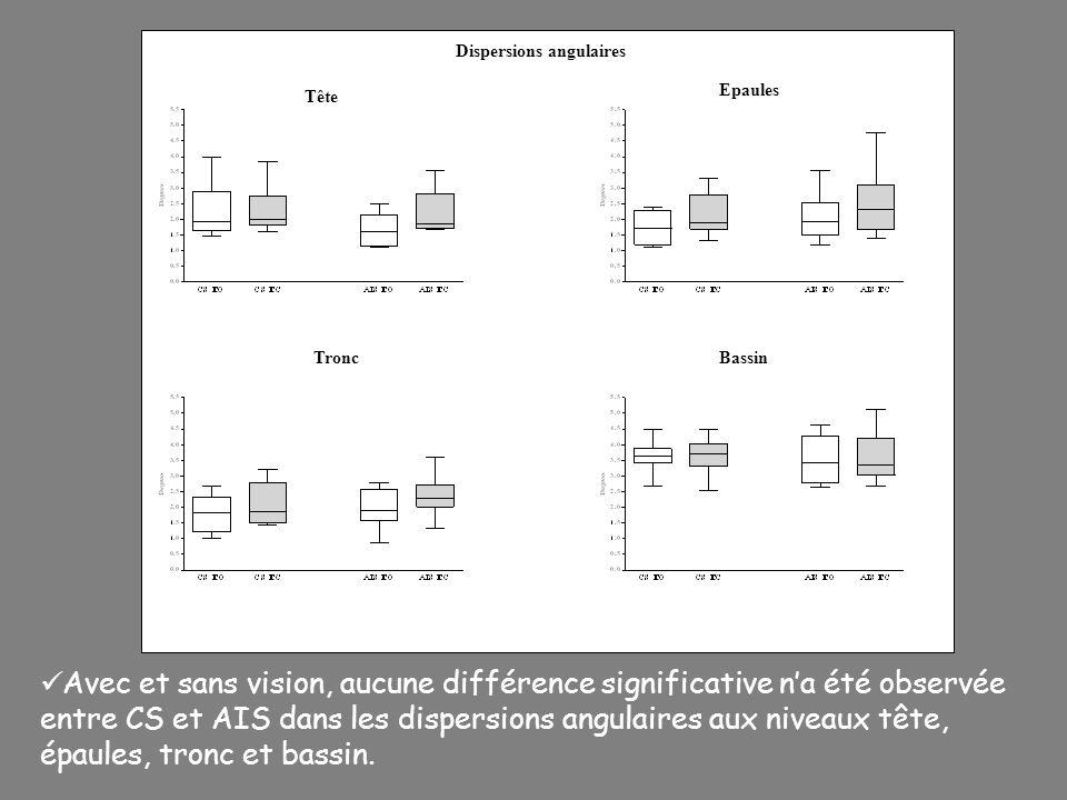 Dispersions angulaires Tête Epaules TroncBassin Avec et sans vision, aucune différence significative na été observée entre CS et AIS dans les dispersi