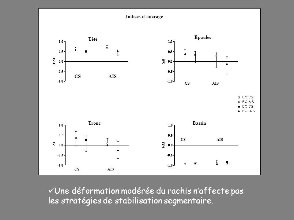 Indices dancrage Tête Epaules TroncBassin CS AIS Une déformation modérée du rachis naffecte pas les stratégies de stabilisation segmentaire.