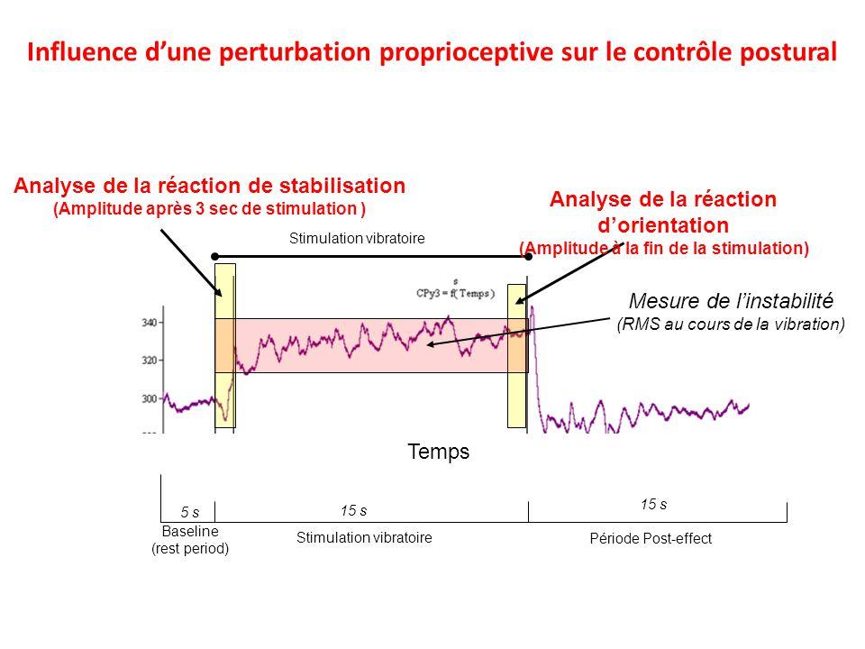 Baseline (rest period) 5 s 15 s Stimulation vibratoire Temps Stimulation vibratoire Analyse de la réaction de stabilisation (Amplitude après 3 sec de