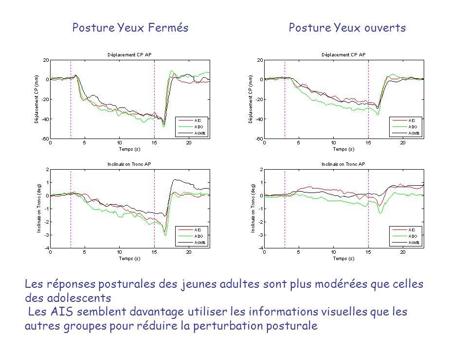 Posture Yeux FermésPosture Yeux ouverts Les réponses posturales des jeunes adultes sont plus modérées que celles des adolescents Les AIS semblent dava