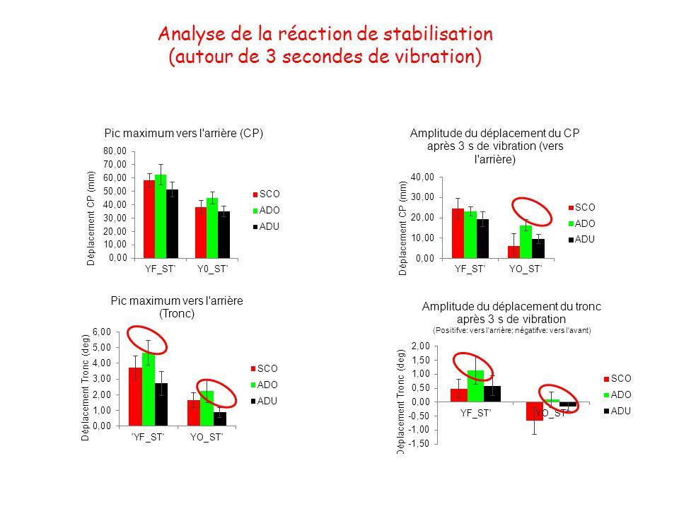 Analyse de la réaction de stabilisation (autour de 3 secondes de vibration)