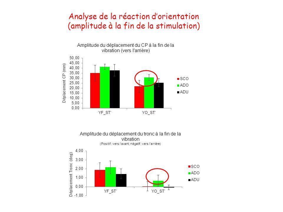 Analyse de la réaction dorientation (amplitude à la fin de la stimulation)