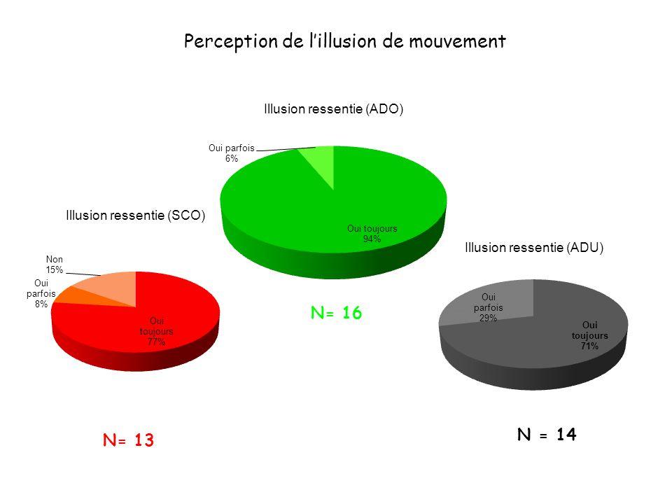 N = 14 N= 16 N= 13 Perception de lillusion de mouvement
