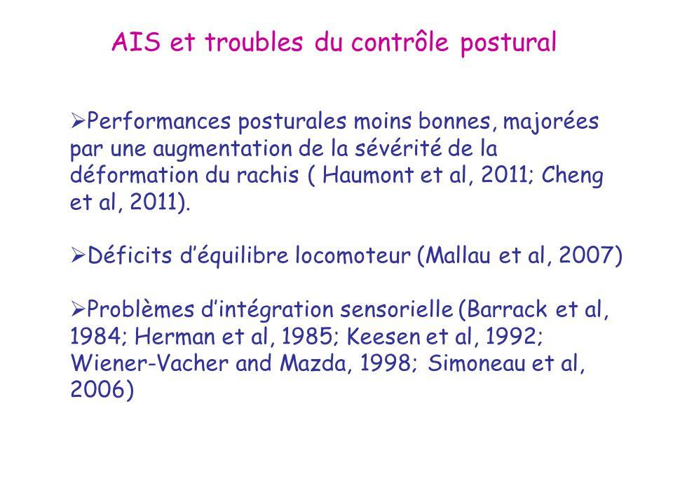 Performances posturales moins bonnes, majorées par une augmentation de la sévérité de la déformation du rachis ( Haumont et al, 2011; Cheng et al, 201