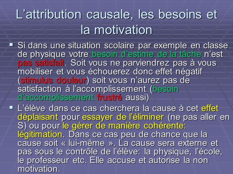 Lattribution causale, les besoins et la motivation Si dans une situation scolaire par exemple en classe de physique votre besoin destime de la tâche nest pas satisfait.