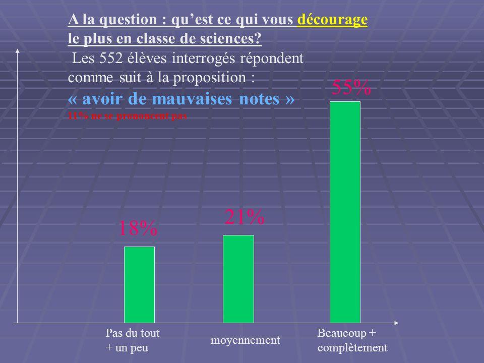 Pas du tout + un peu moyennement Beaucoup + complètement A la question : quest ce qui vous décourage le plus en classe de sciences.