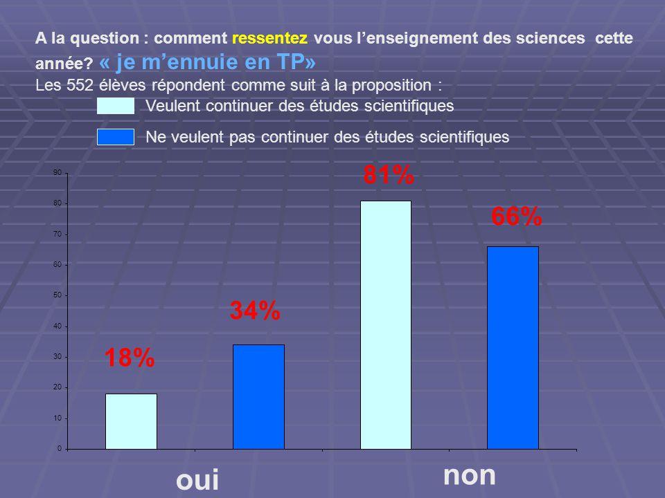 0 10 20 30 40 50 60 70 80 90 oui non 18% 34% 81% 66% A la question : comment ressentez vous lenseignement des sciences cette année.