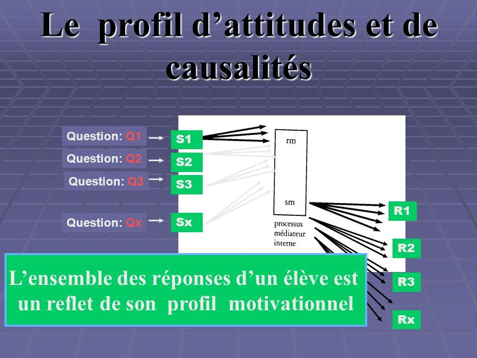 Le profil dattitudes et de causalités S1 R1 Question: Q1 Question: Q2 Question: Q3 Question: Qx S2 S3 Sx R2 R3 Rx Lensemble des réponses dun élève est un reflet de son profil motivationnel