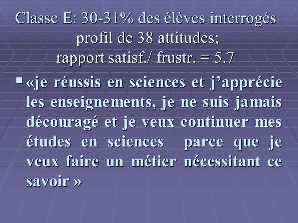 Classe E: 30-31% des élèves interrogés profil de 38 attitudes; rapport satisf./ frustr.