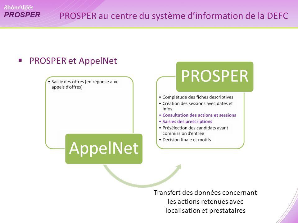 PROSPER au centre du système dinformation de la DEFC PROSPER et AppelNet Transfert des données concernant les actions retenues avec localisation et prestataires