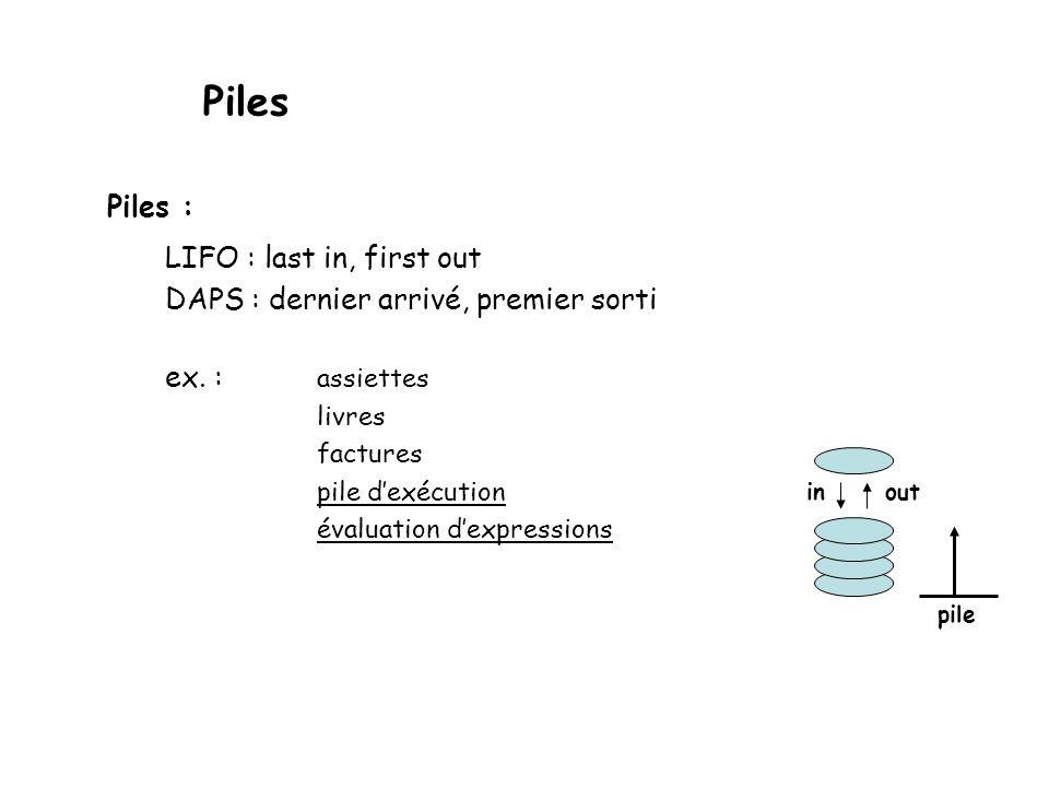 Evaluation en Postfixe Considérons lexpression en postfixe suivante: 6 5 2 3 + 8 * + 3 + * Algorithme Initialiser la pile à vide; while (ce nst pas la fin delexpression postfixée) { prendre litem prochain de postfixe; if(item est une valeur) empiler; else if(item operateur binaire ) { dépiler dans x; dépiler dans y; effectuer y operateur x; empiler le résultat obtenu; } else if (item opérateur unaire) { dépiler dans x; effectuer opérateur(x); empiler le résultat obtenu; } la seule valeur qui reste dans la pile est le résultat recherché.