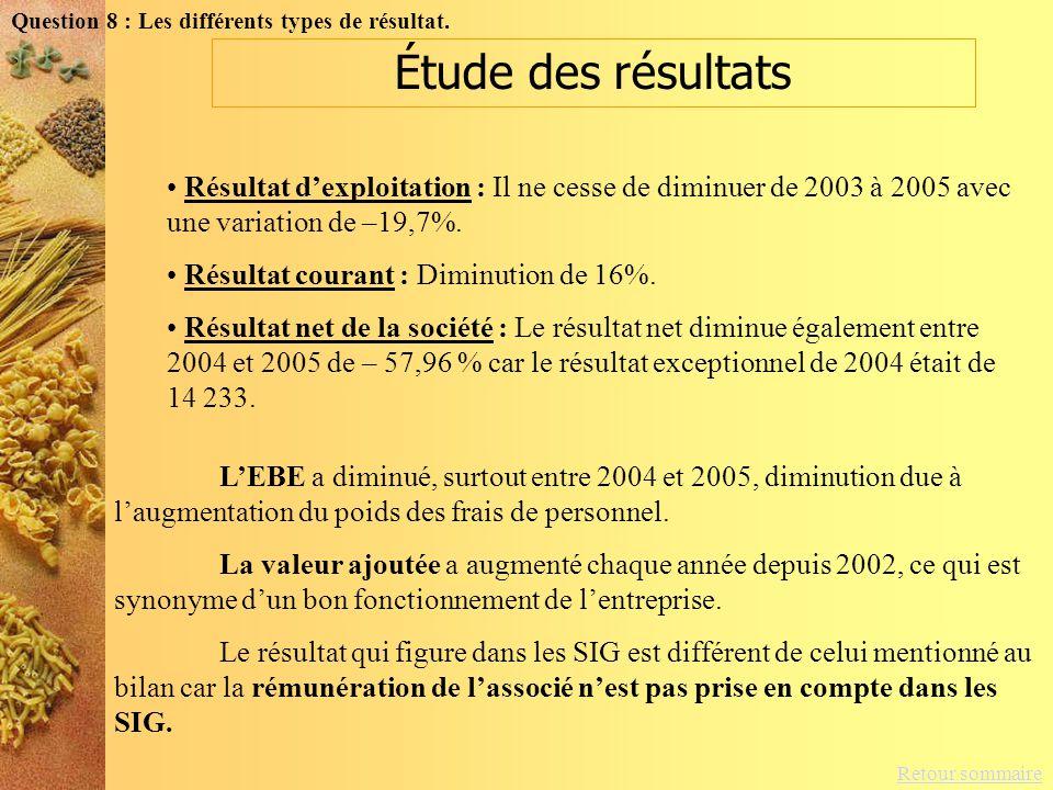 Retour sommaire Question 8 : Les différents types de résultat. Résultat dexploitation : Il ne cesse de diminuer de 2003 à 2005 avec une variation de –
