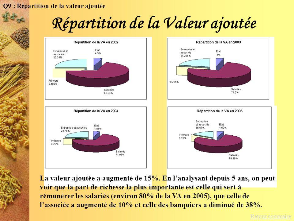 Retour sommaire Répartition de la Valeur ajoutée La valeur ajoutée a augmenté de 15%. En lanalysant depuis 5 ans, on peut voir que la part de richesse