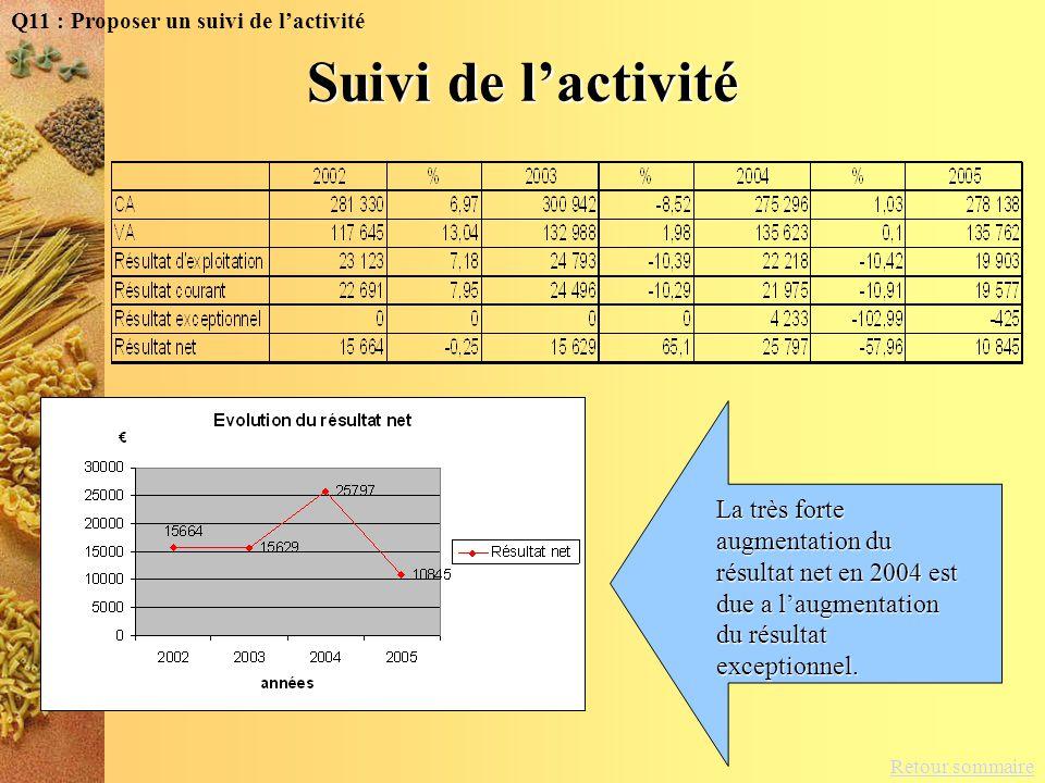 Retour sommaire Q11 : Proposer un suivi de lactivité La très forte augmentation du résultat net en 2004 est due a laugmentation du résultat exceptionn