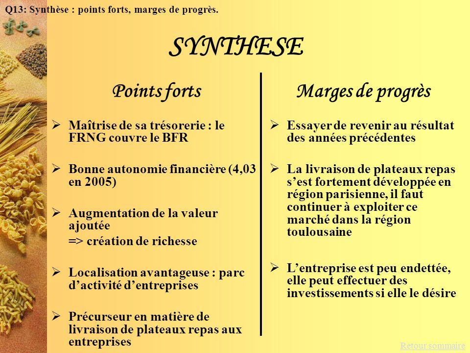 Retour sommaire SYNTHESE Points forts Maîtrise de sa trésorerie : le FRNG couvre le BFR Bonne autonomie financière (4,03 en 2005) Augmentation de la v