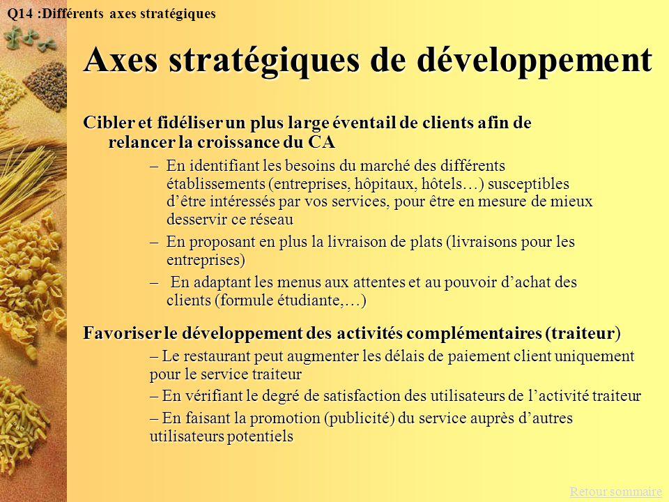 Retour sommaire Q14 :Différents axes stratégiques Cibler et fidéliser un plus large éventail de clients afin de relancer la croissance du CA –En ident