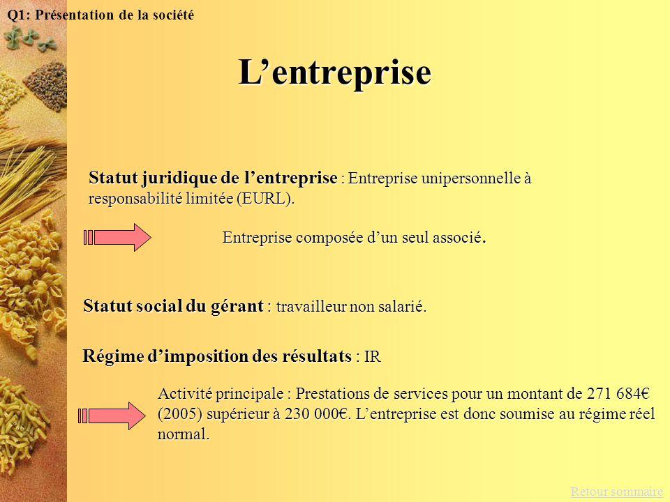 Retour sommaire Q1: Présentation de la sociétéLentreprise Statut juridique de lentreprise : Entreprise unipersonnelle à responsabilité limitée (EURL).