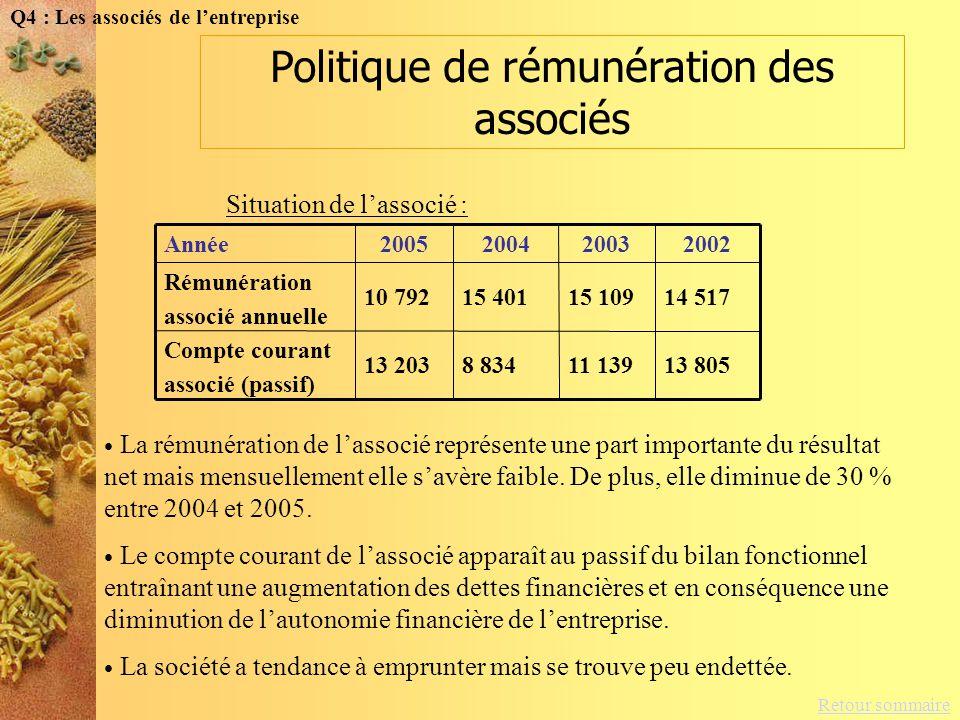 Retour sommaire Politique dinvestissement et de financement Compte courant associésCapacité dauto-financement Q5 : Politique dinvestissement et de financement Acquisition dimmobilisations corporelles tout au long des années mais surtout en 2004, avec une augmentation de 10 %.