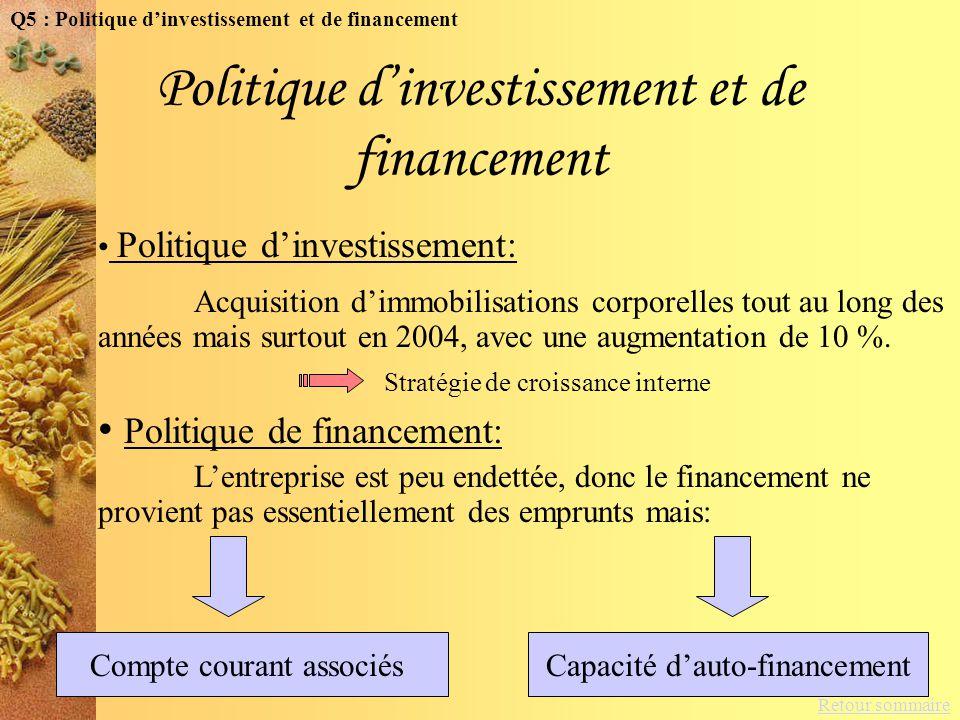 Retour sommaire Politique dinvestissement et de financement Compte courant associésCapacité dauto-financement Q5 : Politique dinvestissement et de fin