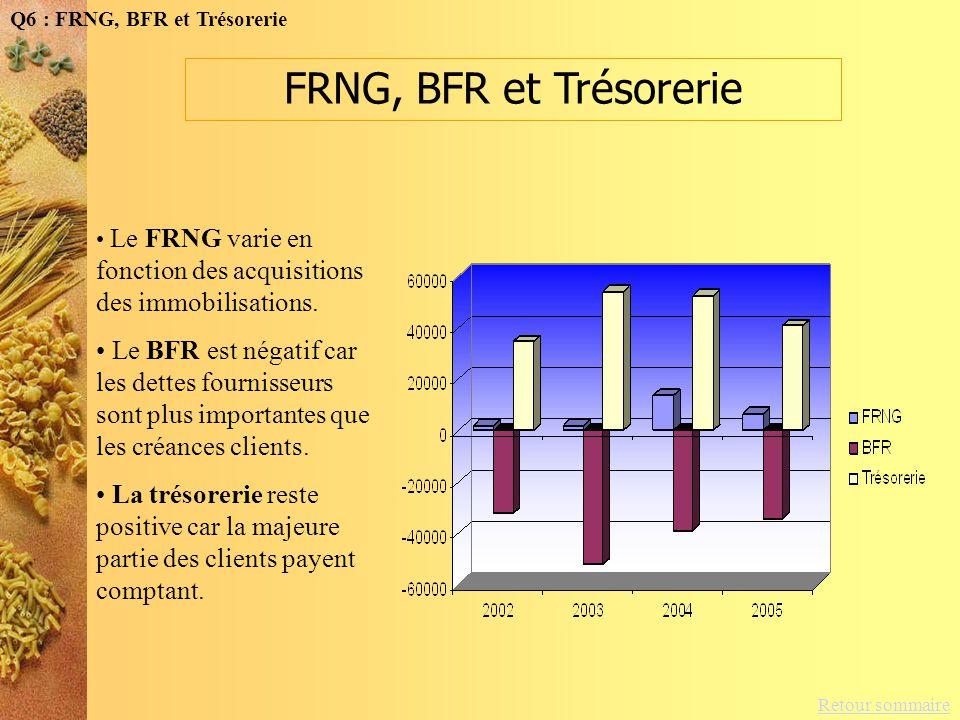 Retour sommaire Q6 : FRNG, BFR et Trésorerie Le FRNG varie en fonction des acquisitions des immobilisations. Le BFR est négatif car les dettes fournis