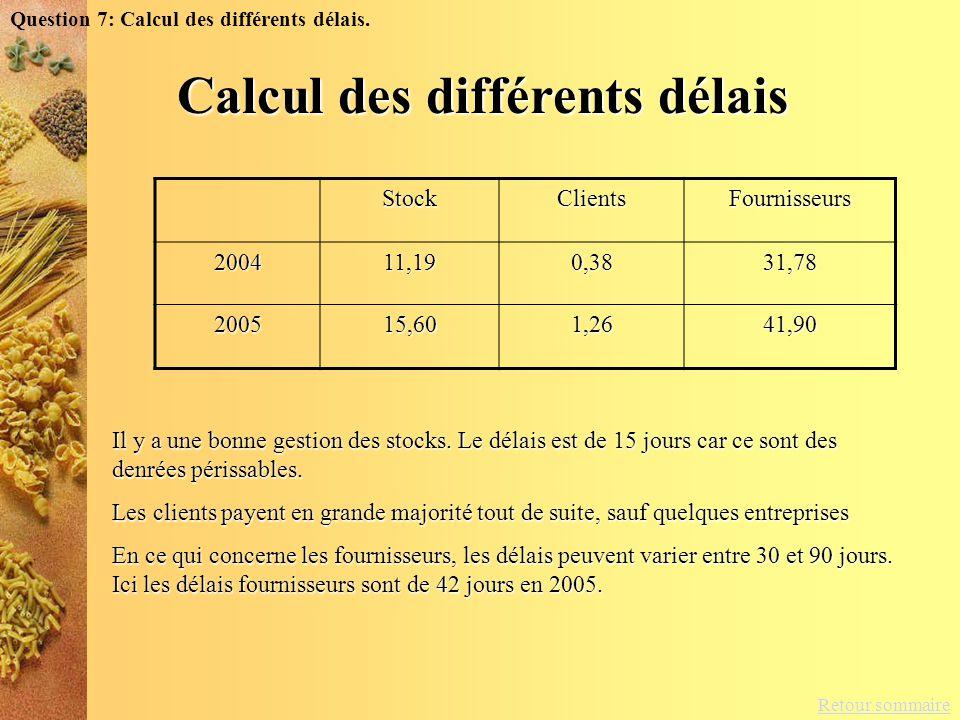 Retour sommaire Question 7: Calcul des différents délais.StockClientsFournisseurs200411,190,3831,78 200515,601,2641,90 Il y a une bonne gestion des st
