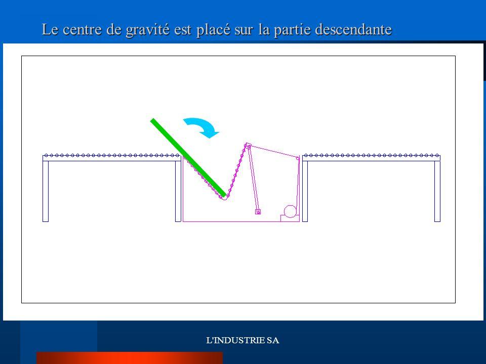 L INDUSTRIE SA Le centre de gravité est placé sur la partie descendante