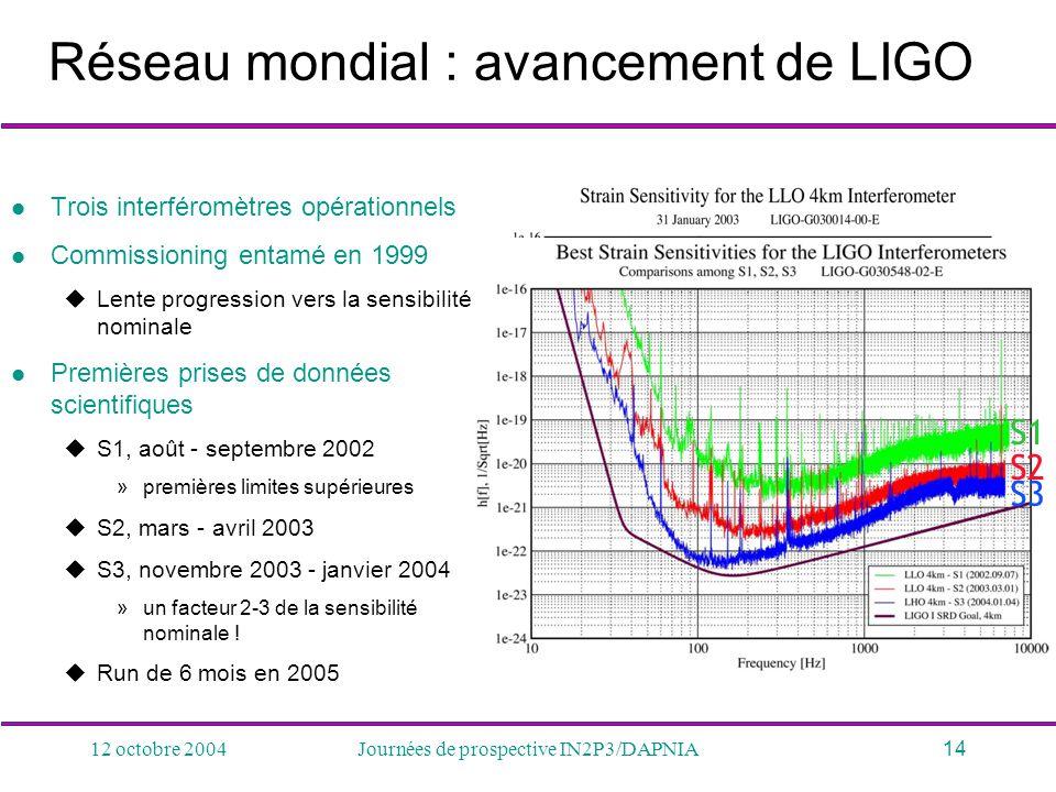 12 octobre 2004Journées de prospective IN2P3/DAPNIA14 Réseau mondial : avancement de LIGO Trois interféromètres opérationnels Commissioning entamé en