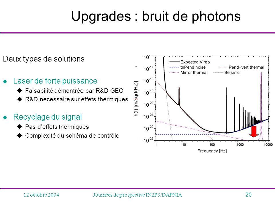 12 octobre 2004Journées de prospective IN2P3/DAPNIA20 Upgrades : bruit de photons Deux types de solutions Laser de forte puissance Faisabilité démontr