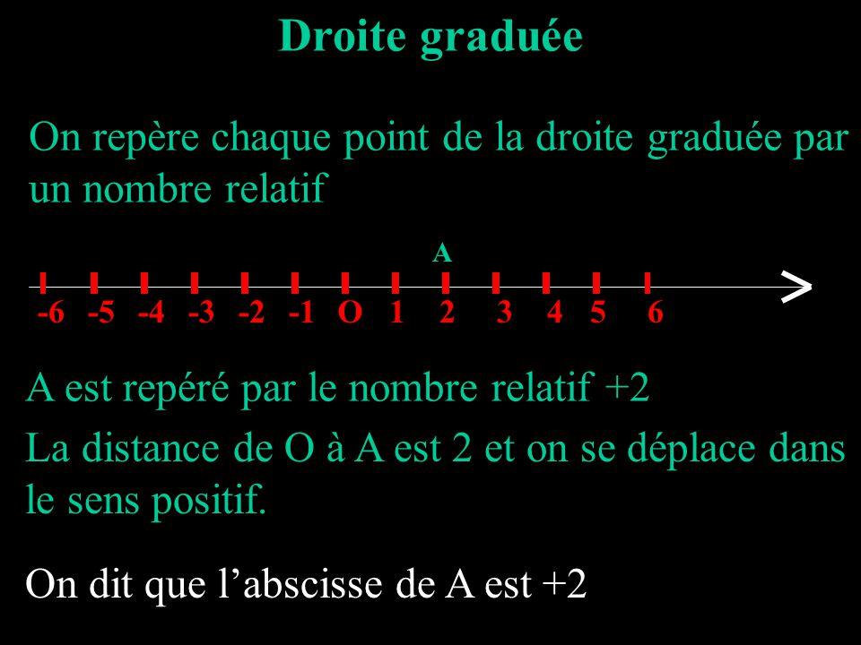 Droite graduée On repère chaque point de la droite graduée par un nombre relatif O123456-2-3-4-5-6 A A est repéré par le nombre relatif +2 La distance