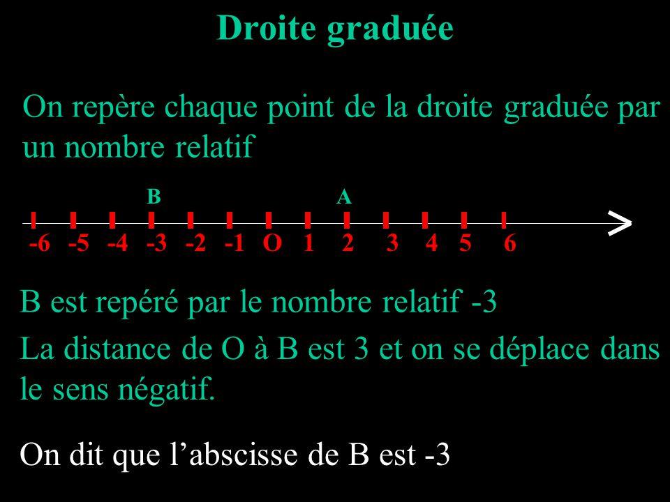 Droite graduée On repère chaque point de la droite graduée par un nombre relatif O123456-2-3-4-5-6 A B est repéré par le nombre relatif -3 B La distan