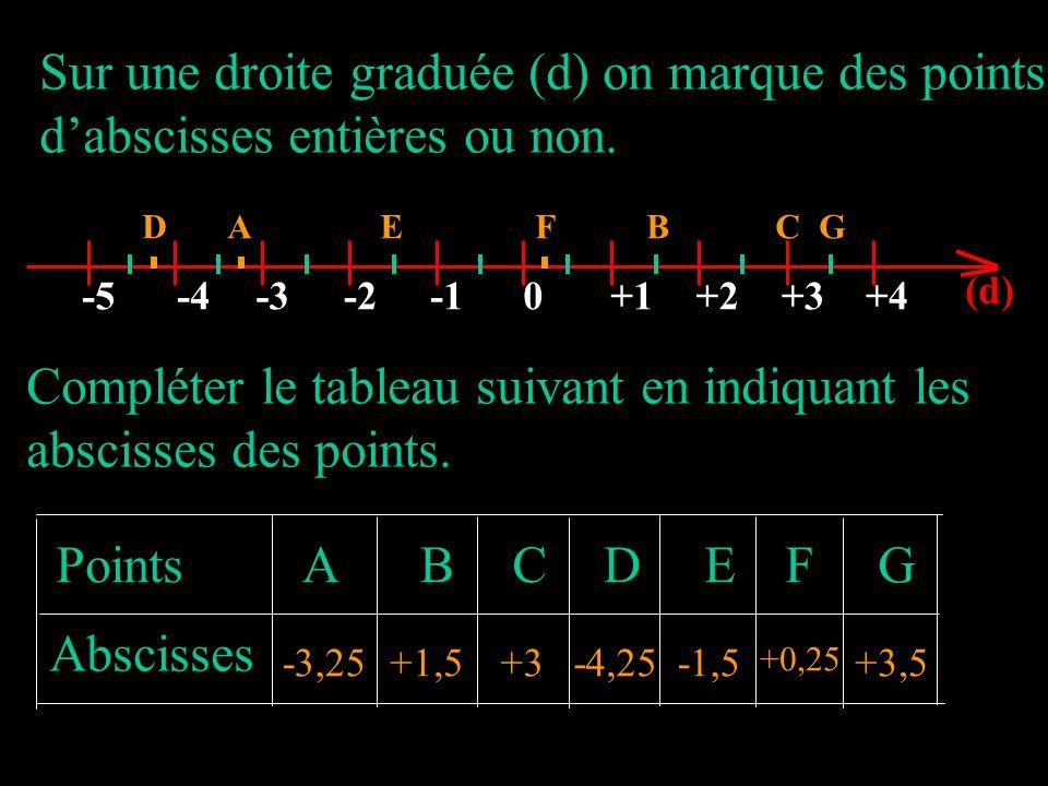 Sur une droite graduée (d) on marque des points dabscisses entières ou non. GCBFEAD 0-2-3-4-5+1+2+3+4 (d) G Points Abscisses ABCDEF -3,25+1,5+3-4,25-1