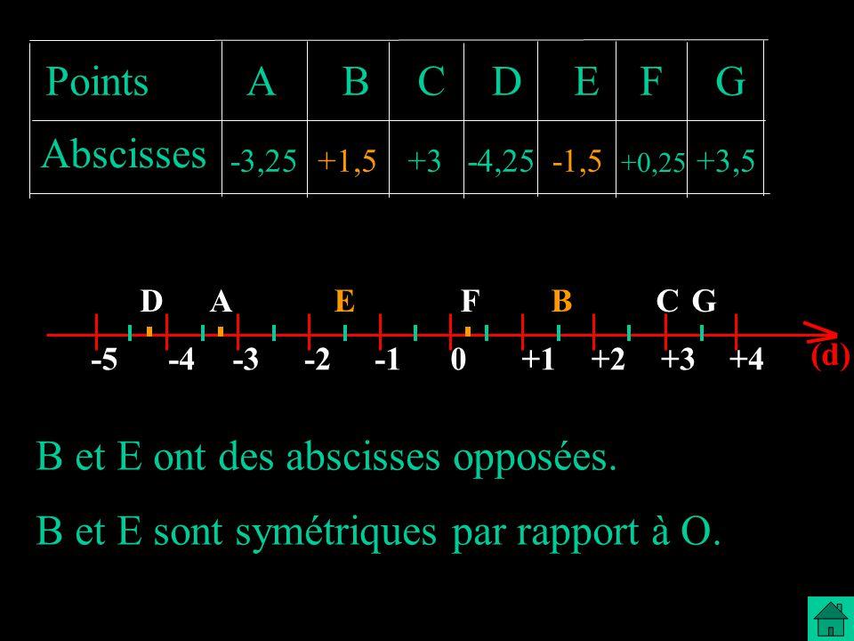 BEGCFAD 0-2-3-4-5+1+2+3+4 (d) G Points Abscisses ABCDEF -3,25+1,5+3-4,25-1,5 +0,25 +3,5 B et E ont des abscisses opposées. B et E sont symétriques par
